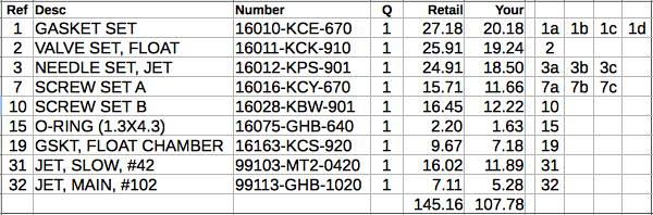 Rm85 Jetting Chart
